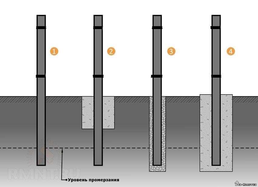 Как произвести самостоятельно забутовку столбов для забора