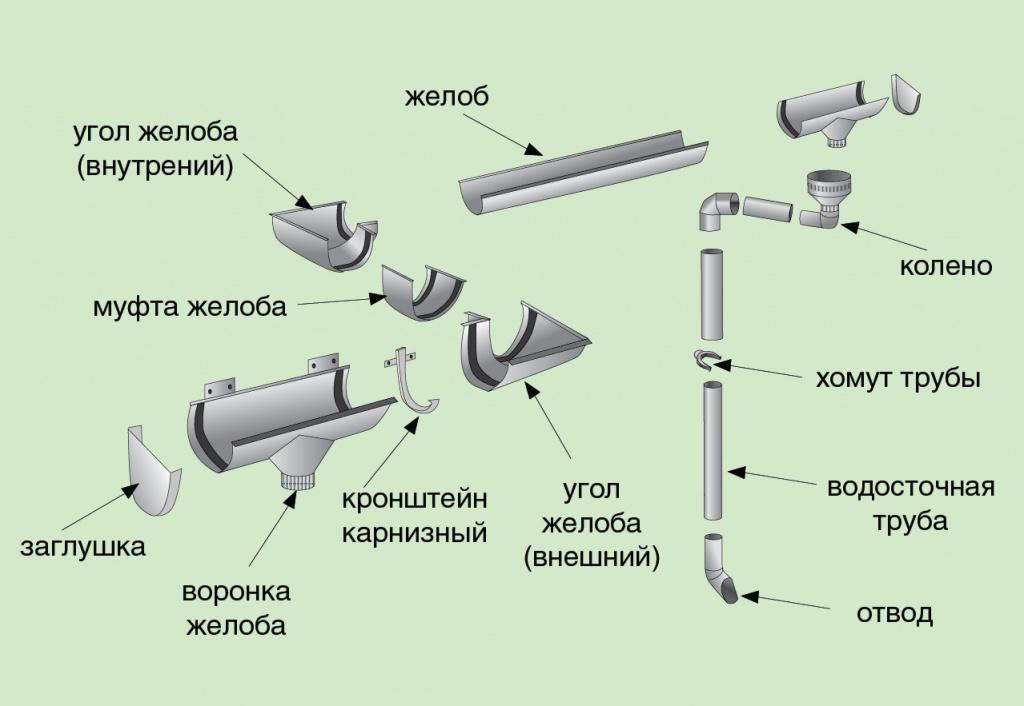 Классификация водосточных труб по форме сечения