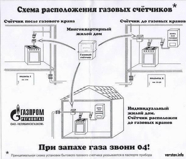 Способы как правильно подключить газовую колонку