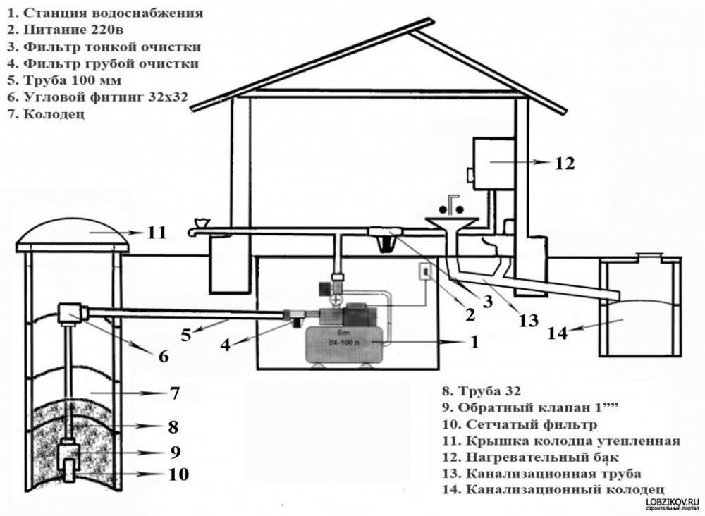 Как сделать подачу воды из колодца в дом