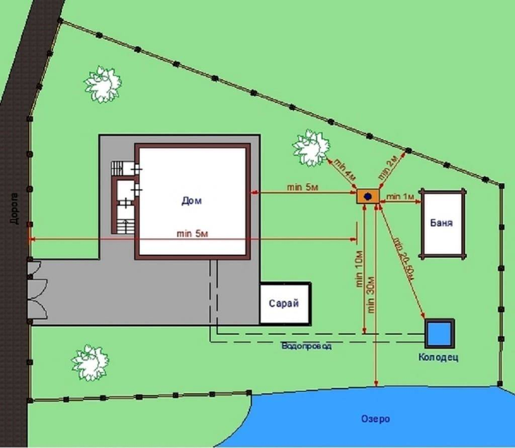 Санитарные нормы расстояния от выгребной ямы до соседей