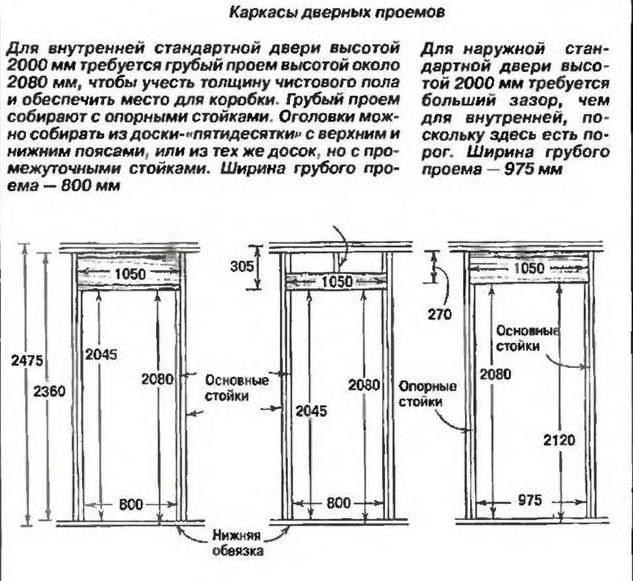 Размеры стандартных дверных проемов: межкомнатных и входных