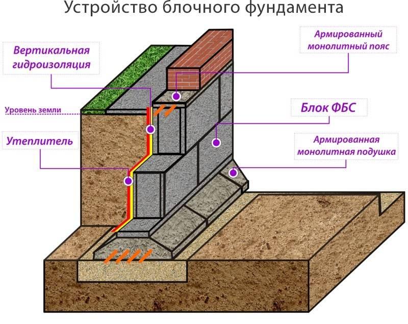 Технология укладки фундаментных блоков своими руками