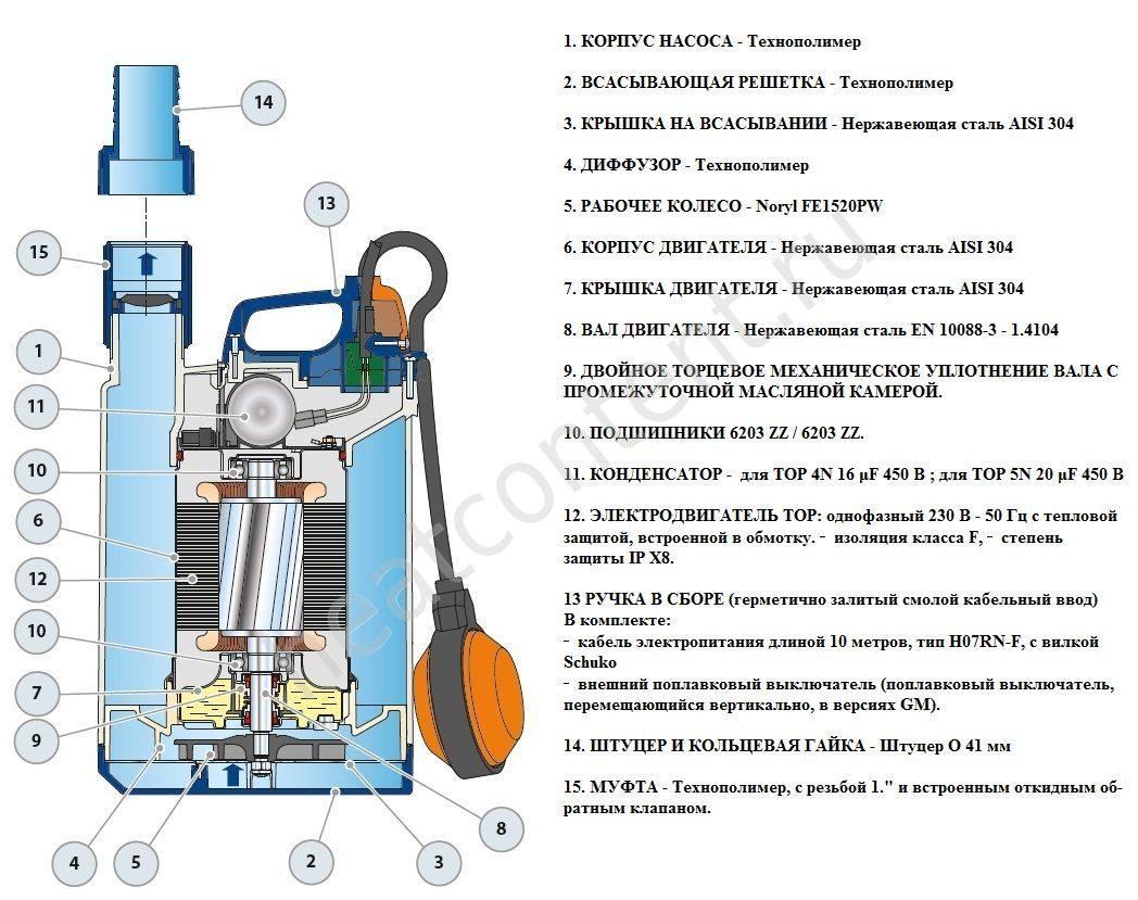 Обзор дренажных насосов Педролло