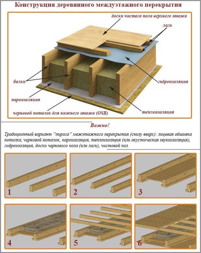 Какой толщины должно быть утепление чердачного перекрытия, чтобы тепло не уходило через потолок