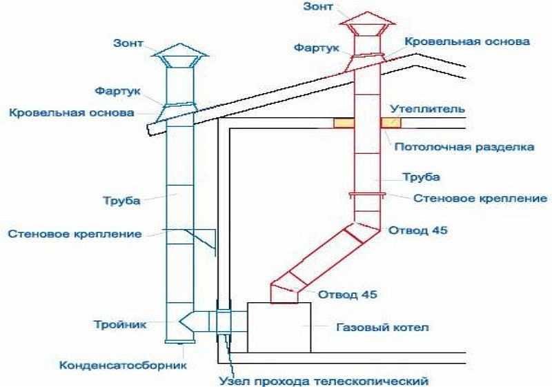 Дымоход для газового котла: устройство, конструкция, диаметр
