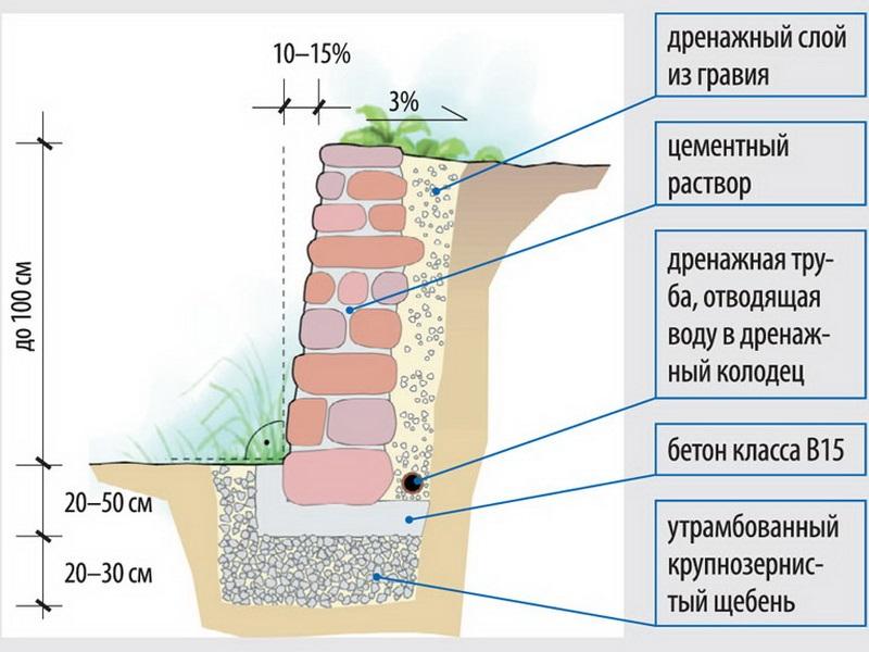 Руководство по проектированию подпорных стен