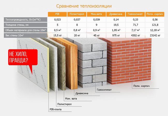 Как можно утеплить стены изнутри или снаружи дома