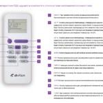 Обзор кондиционеров Fujitsu: коды ошибок, инверторные и мульти сплит-системы