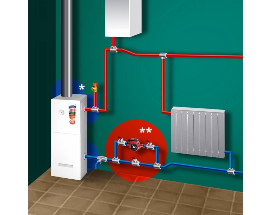 Отопление своими руками: цена газового отопления дома