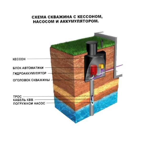 Как правильно установить кессон для скважины