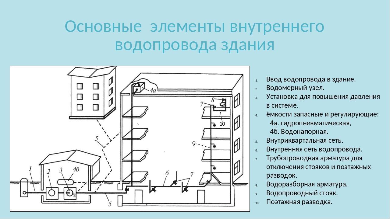 Что называется вводом водопровода в здание