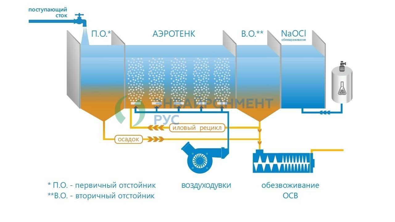 Принцип очистки сточных вод в аэротенках