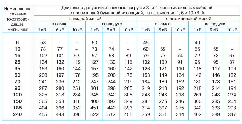 Как рассчитать сечение кабеля по мощности потребителя