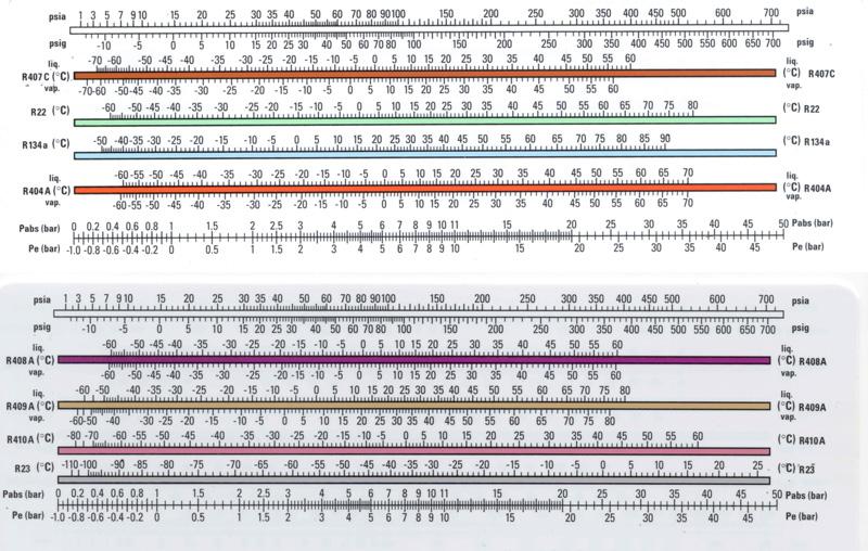 Правила дозаправки фреоном R22 и его температура кипения