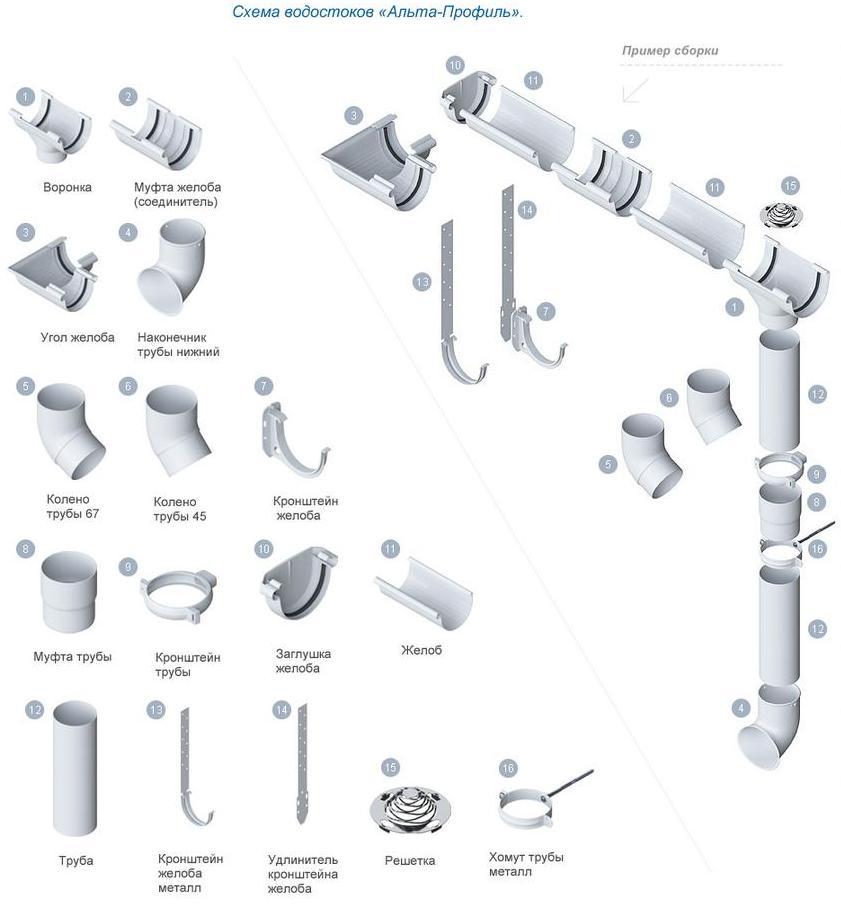 Обзор водосточной системы Альта Профиль Стандарт
