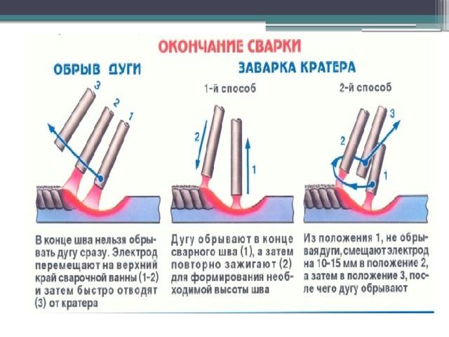 Как правильно варить электросваркой