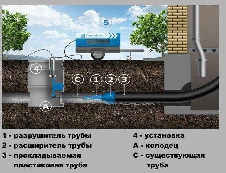 Преимущества и недостатки канализации под давлением
