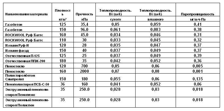 Особенности применения утеплителя Rockwool ППЖ 200