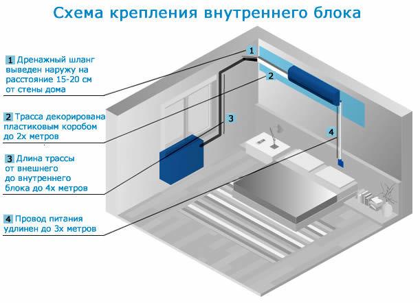 На каком минимальном расстоянии от потолка вешать кондиционер