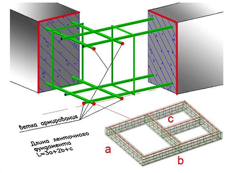 Как рассчитать арматуру на ленточный фундамент
