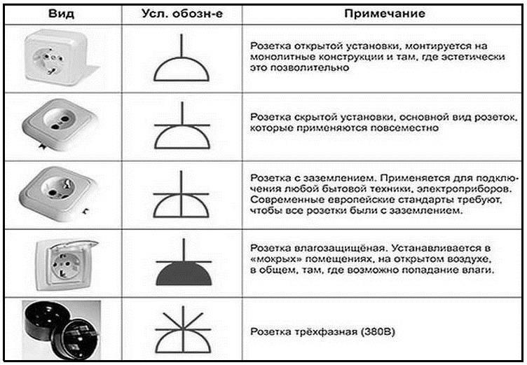Как обозначаются розетки и выключатели на электрических схемах