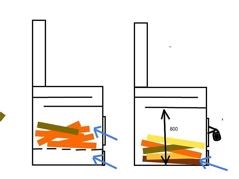 Как сделать буржуйки из колесных дисков своими руками