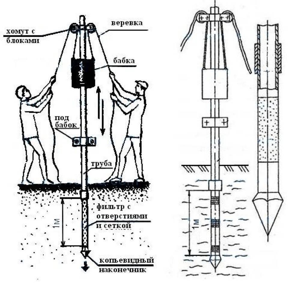Скважина для воды своими руками: технологии ручного бурения