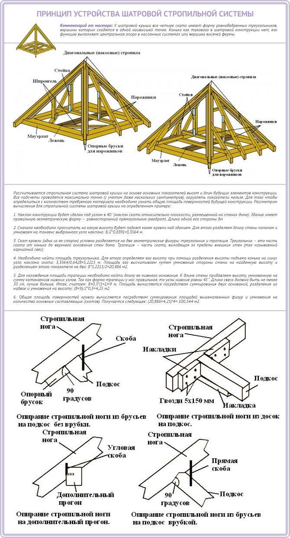 Как правильно сделать двухскатную крышу дома своими руками