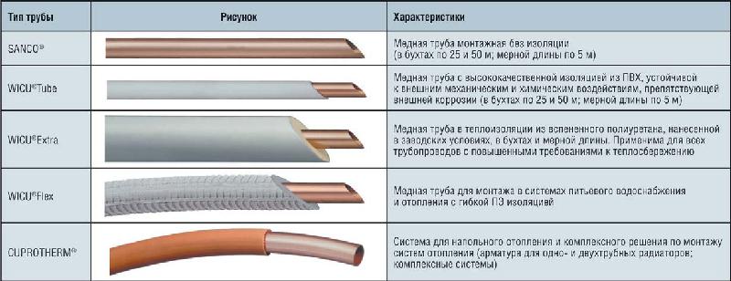 Какие трубки нужны для кондиционера: медные, капиллярные, аллюиниевые