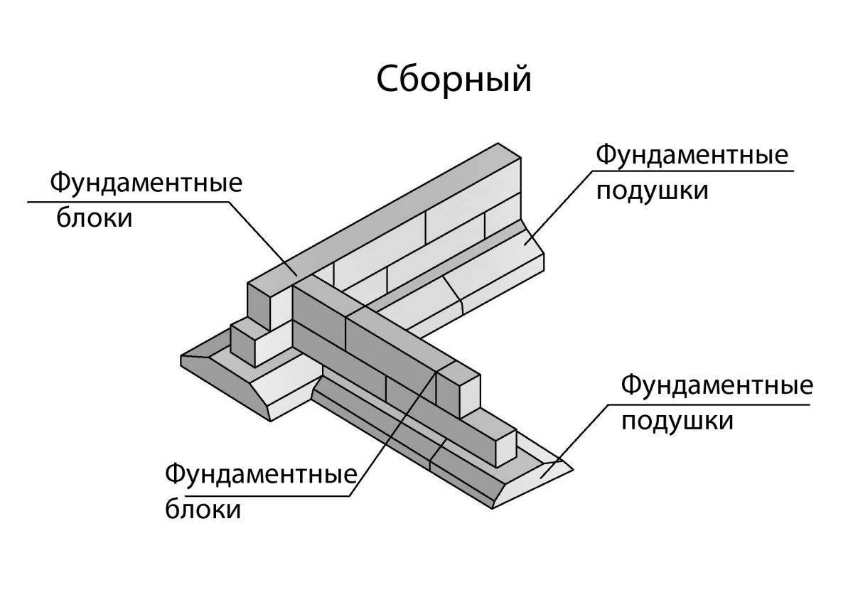 Устройство ленточных железобетонных фундаментов