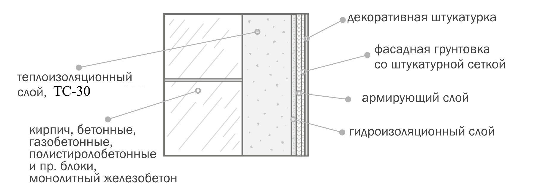 Отличительные особенности материала для фасадной штукатурки