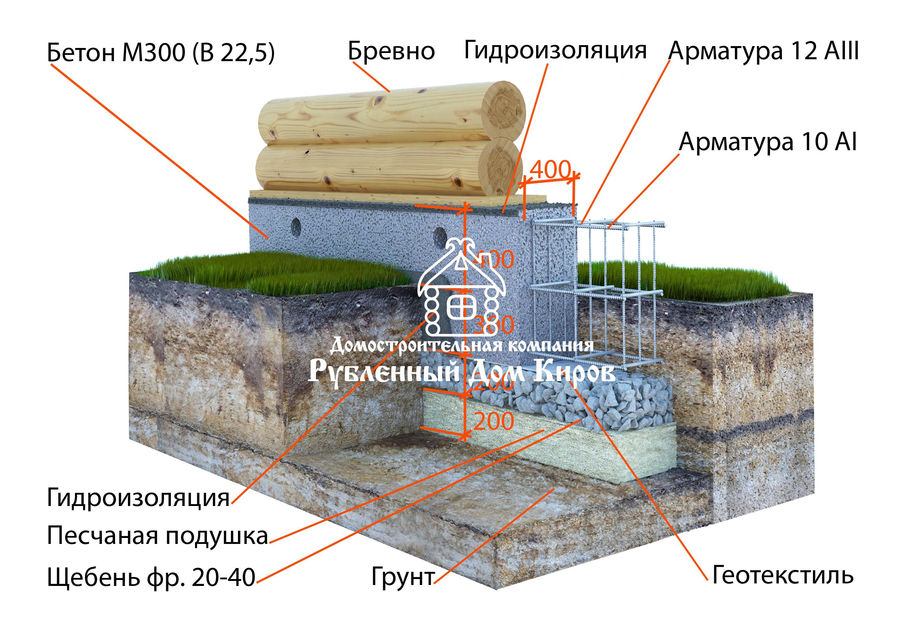 Набивной бетон технология как определять осадку конуса бетонной смеси