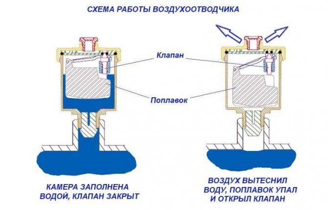 Как выгнать воздух из системы отопления