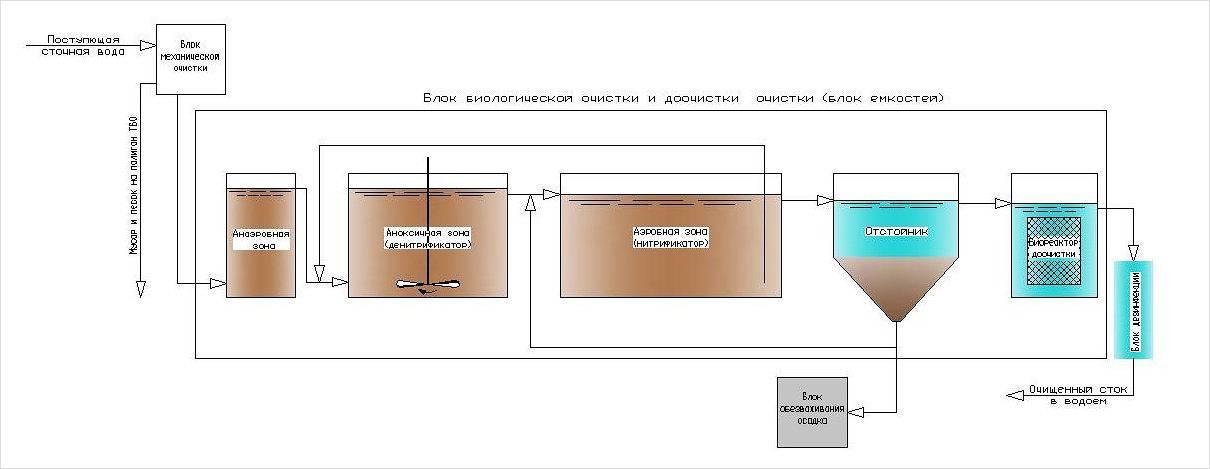 Очистные сооружения поверхностного стока закрытого типа