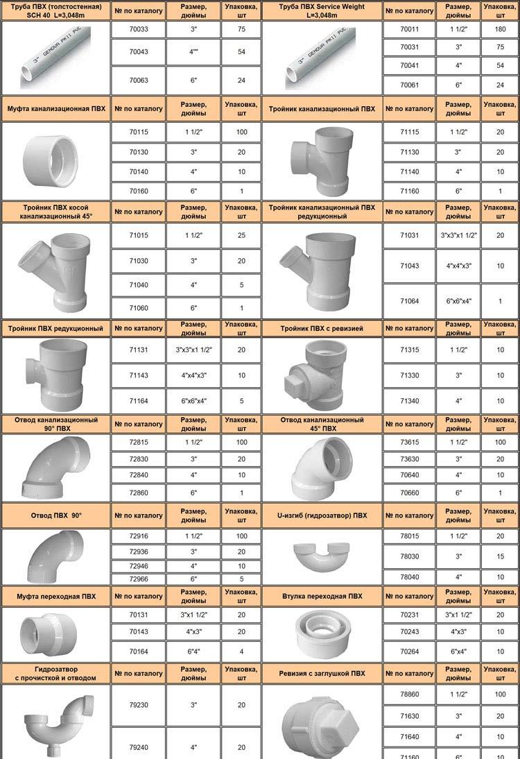 Как установить пластиковую канализационную трубу диаметром 150 мм