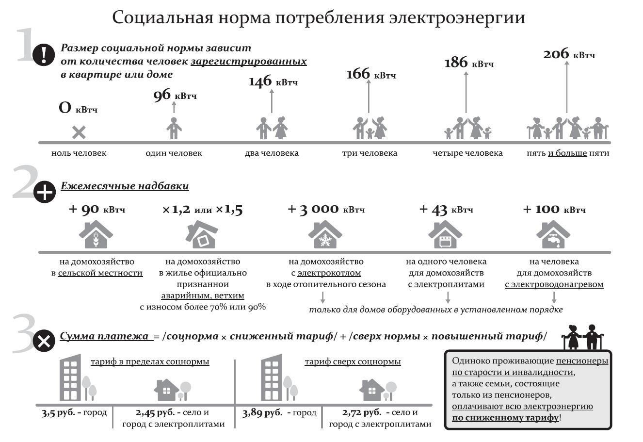 Что такое норматив потребления электрической энергии