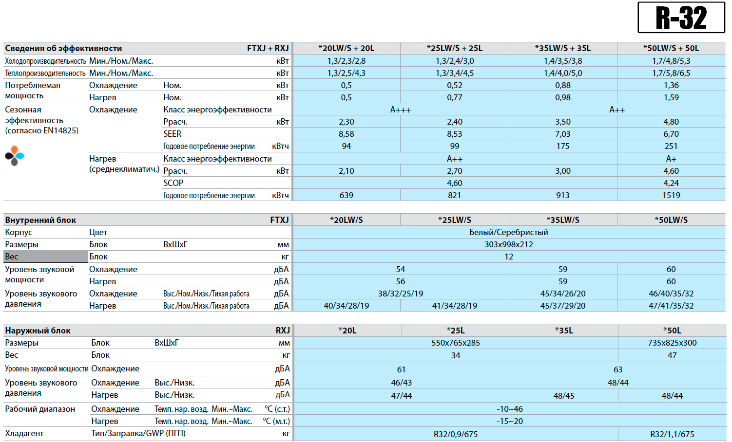 Купить кондиционеры daikin (дайкин) по выгодной цене: отзывы и характеристики отдельных моделей
