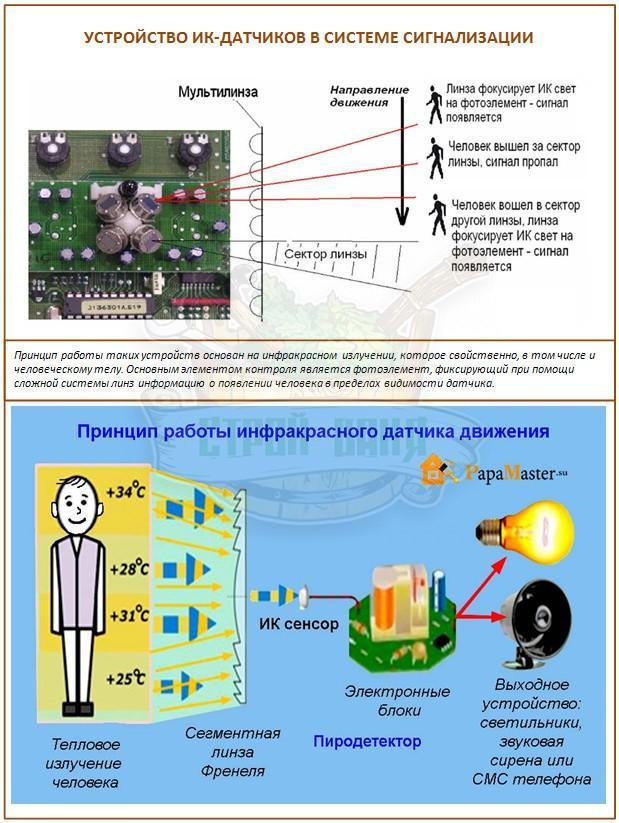 Устройство и виды датчиков присутствия для включения света