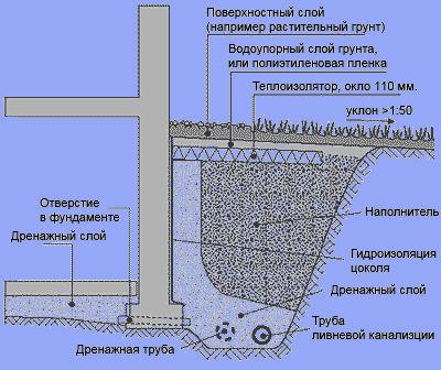 Можно ли ливневую канализацию соединить с дренажем