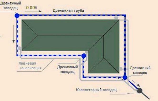 Устройство классического пристенного дренажа под фундамент