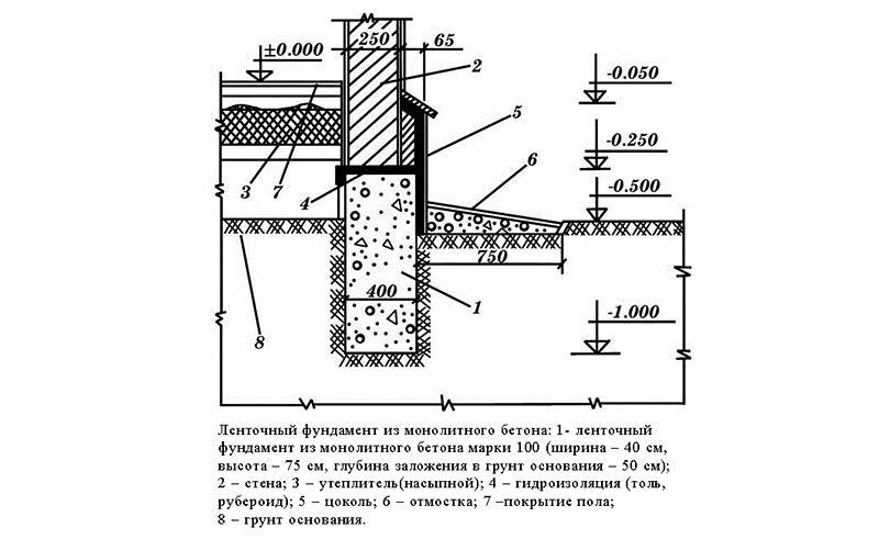 Монолитный ленточный фундамент для дома