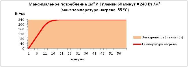 Как рассчитать мощность электрического теплого пола на 1 кв.м