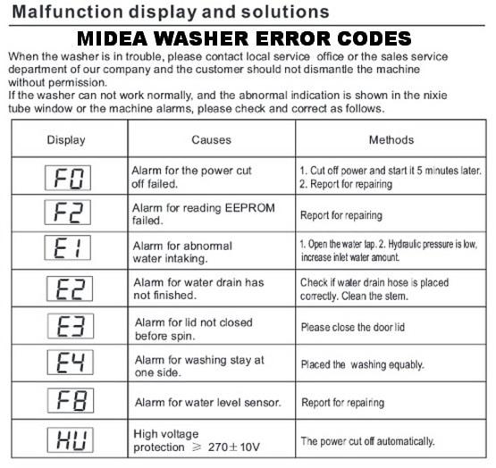 Расшифровка и инструкции по ошибкам кондиционеров Midea (Медея)