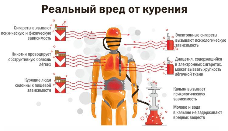 Влияние кондиционеров на человека: вред, польза и их опасность