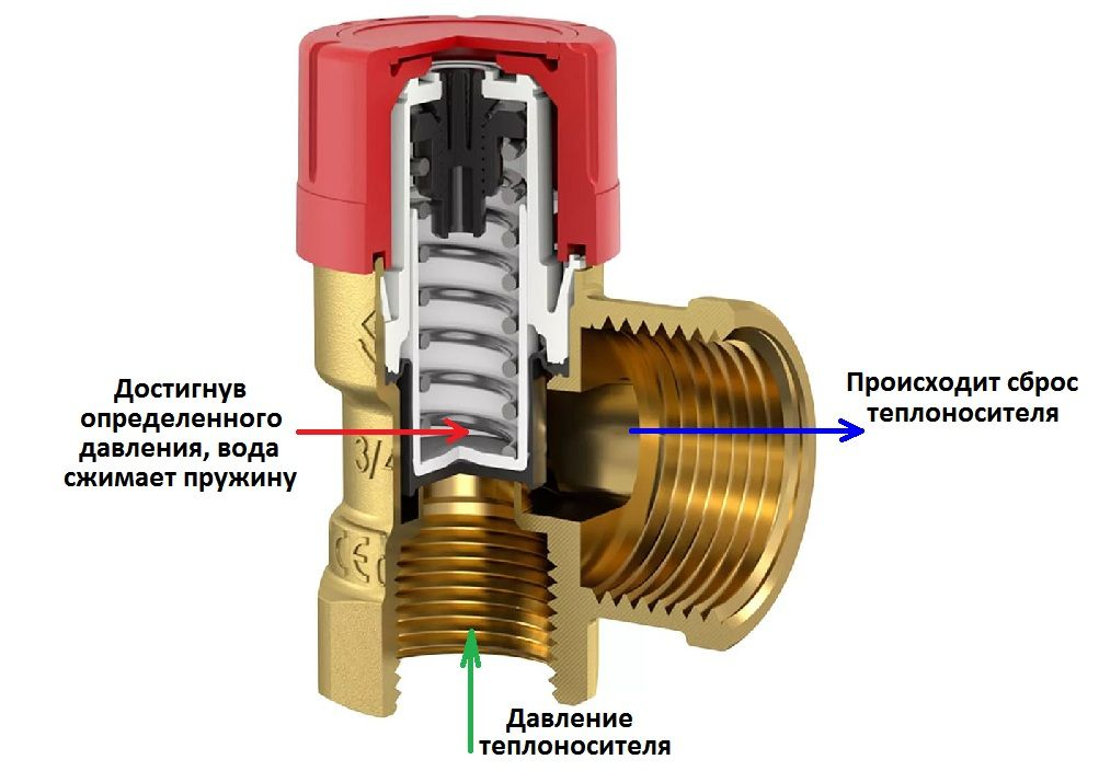 Выбираем предохранительный клапан для отопления: виды, характеристики и монтаж