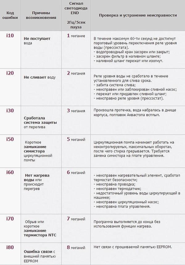 Расшифровка и инструкции к кодам ошибок и неисправностям кондиционеров electrolux