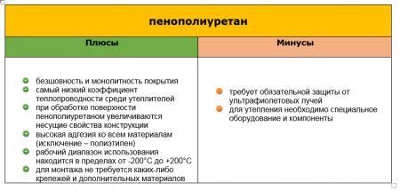 Теплоизоляция пенополиуретаном (ППУ)