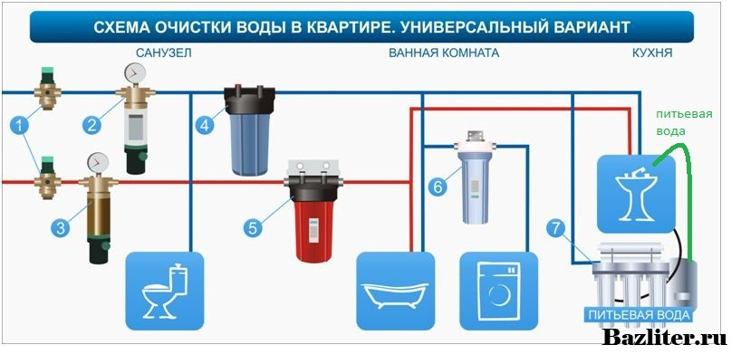 Как выбрать фильтр для воды из популярных моделей