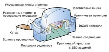 Что такое светодиод и как он работает — устройство и особенности